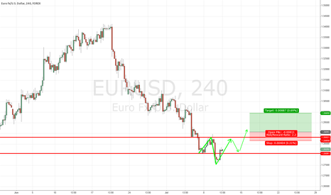 EURUSD: Head and shoulders pattern