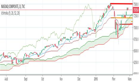 IXIC: https://fr.tradingview.com/x/OPg1hI1s/