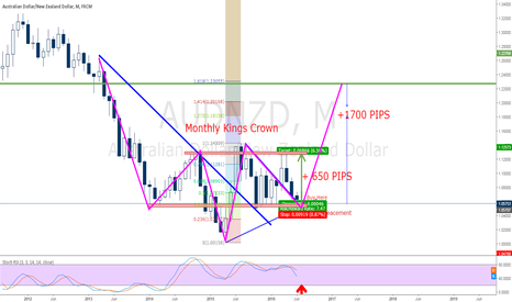 AUDNZD: AUDNZD Monthly Kings Crown 1700 Pips