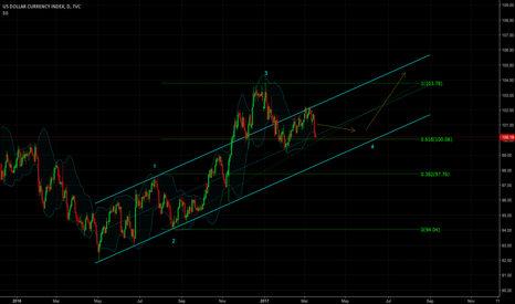 DXY: consolidation at strong support