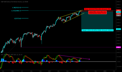 SPX500: looking short here