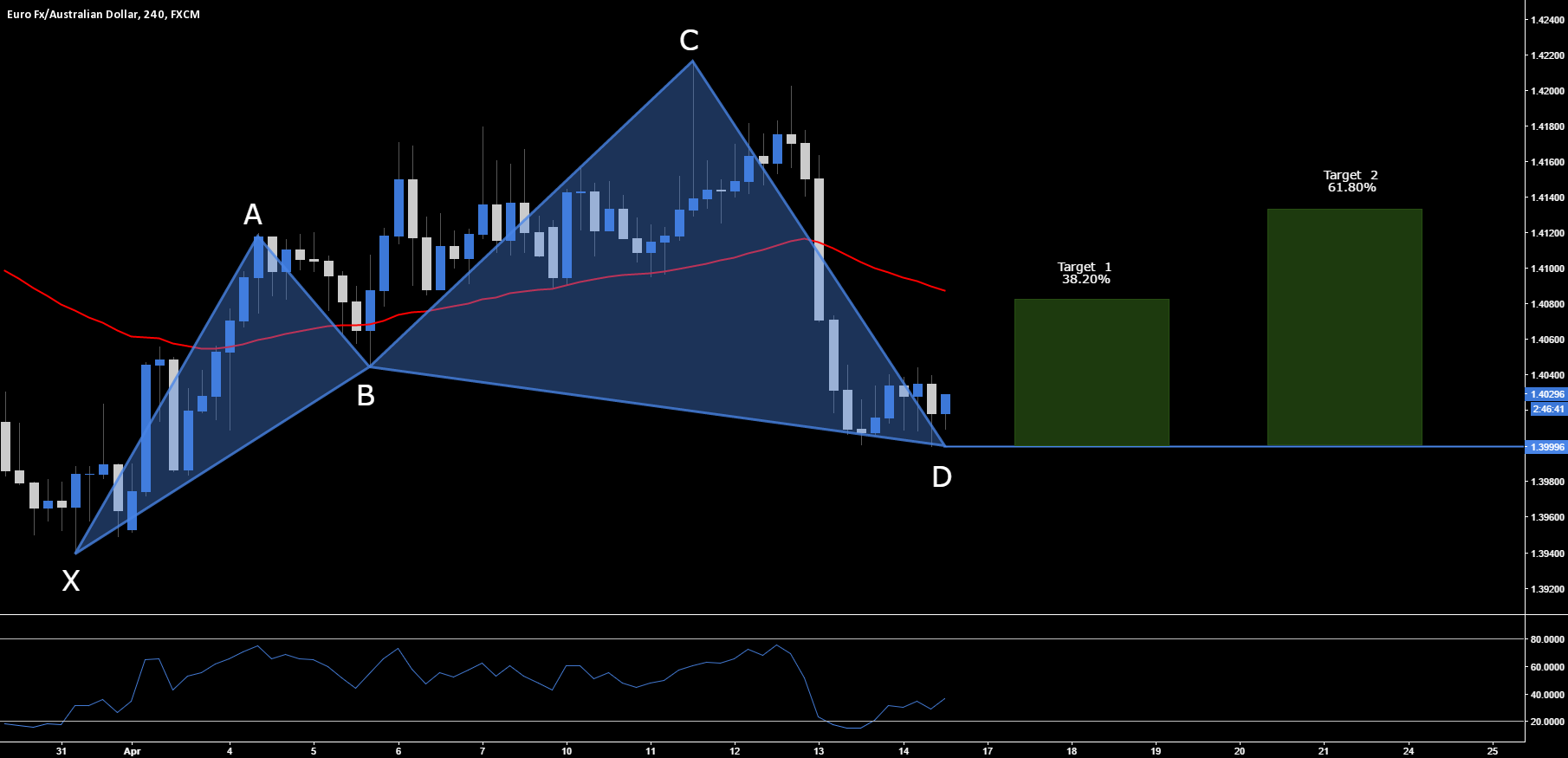 EUR.AUD - Long Opportunity At Market