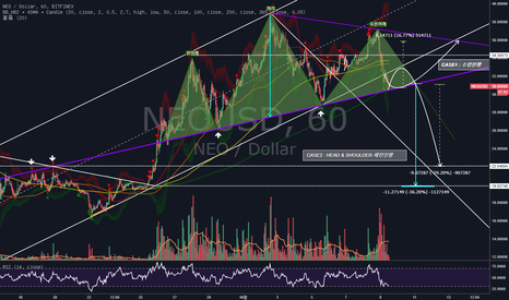 NEOUSD: NEO/USD 단기대응 (횡보/하락)