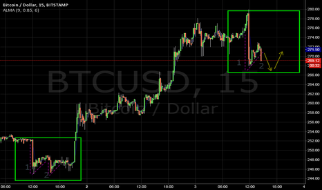 "BTCUSD: Look for fractal repeat of March 1 ""w"" pattern from bear flag"
