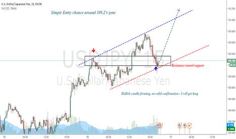 USDJPY: USDJPY : Long entry chance within trendlines