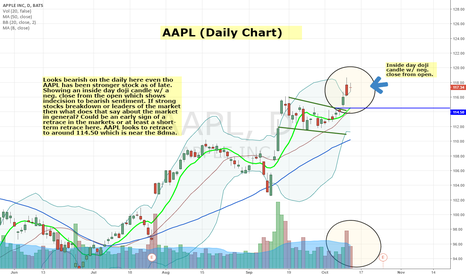 AAPL: AAPL (Daily Chart)
