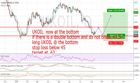 UKOIL: waiting for the double bottom
