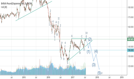 GBPJPY: Short GBPJPY, Elliot Wave. Expecting wave V to begin soon