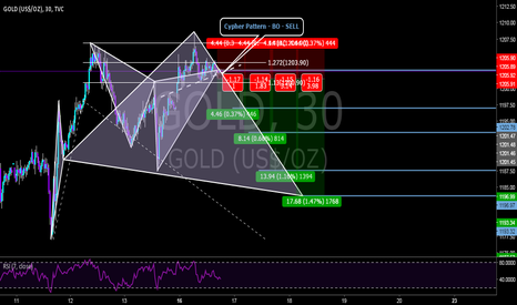GOLD: Selling the BO with a bearish Cypher Pattern Completion