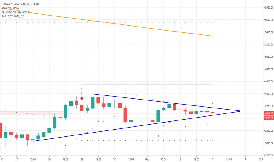 BTCUSD: Bitcoin Daily Update (day 273)