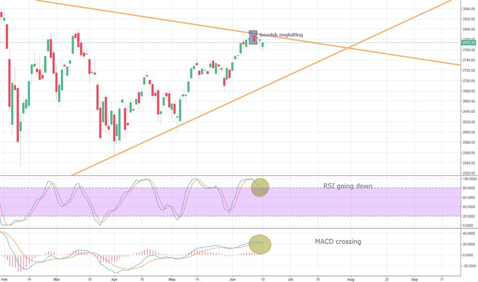 SPX: S&P going down