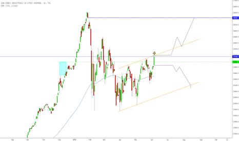 DJI: Dow Jones am Donnerstag: DJI an Entscheidungsmarke