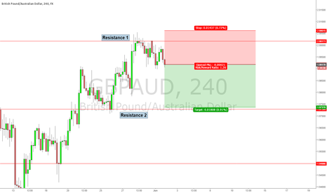GBPAUD: Short Idea of GBP - Rebound complete