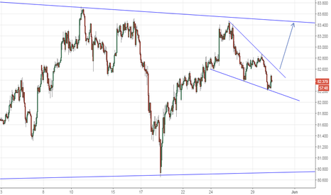 CADJPY: Falling wedge