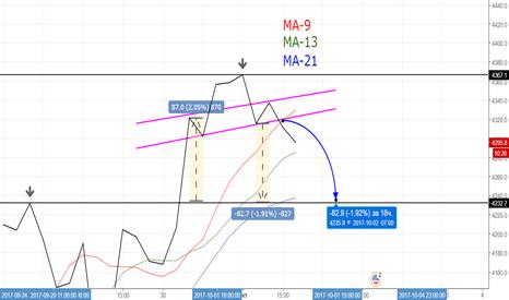BTCUSD: BTC/USD, H4, Head&Shoulder Pattern