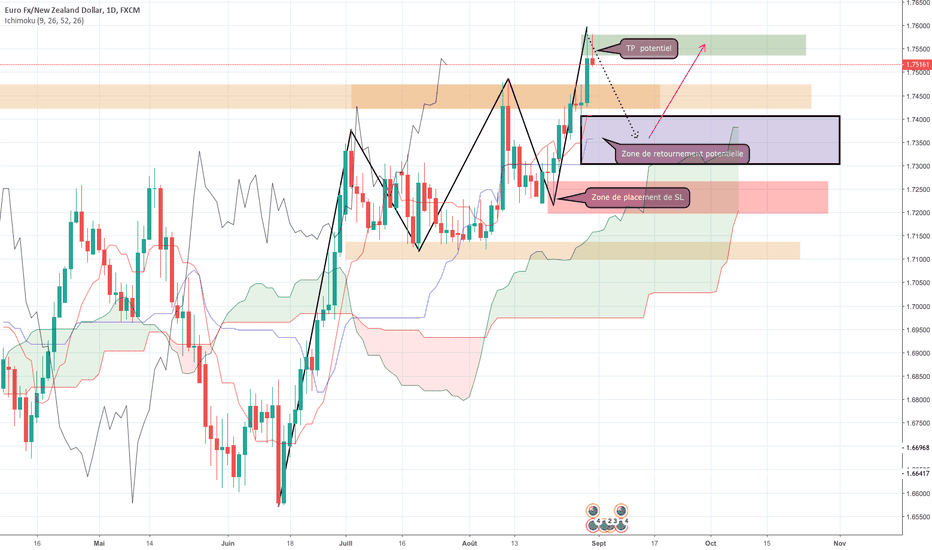EURNZD: EURNZD Daily trend continuation trade