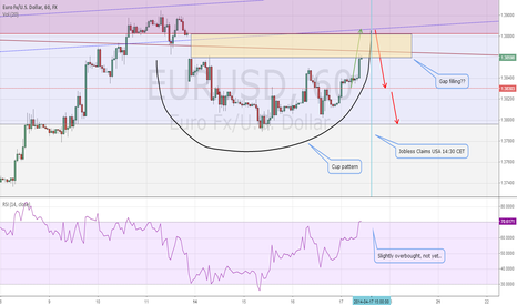 EURUSD: My thoughts about the EURUSD today