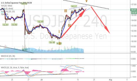 USDJPY: Long at W5 Ending Diagonal