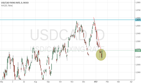 USDCAD: Bullish engulfing candle on USDCAD