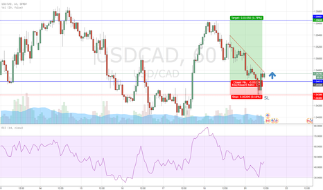 USDCAD: USD/CAD Long Trade Idea ! Good Setup !