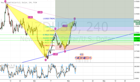 NZDUSD: NZDUSD H4 BEARISH GARTLEY PATTERN