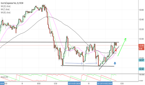 EURJPY: EURJPY Squeasing tight before a rectangle bottom breakout on 15m