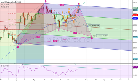 EURJPY: WOLF PATTERN AND GARTLEY PATTERN ON EUR/JPY possible short