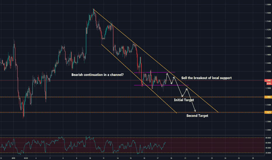 EURUSD: bearish continuation on euro dollar?