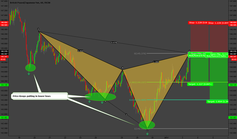 GBPJPY: Happy NEW YEAR Traders !! Cypher Short on GBPJPY