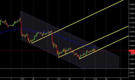 EURUSD: Break trendline?