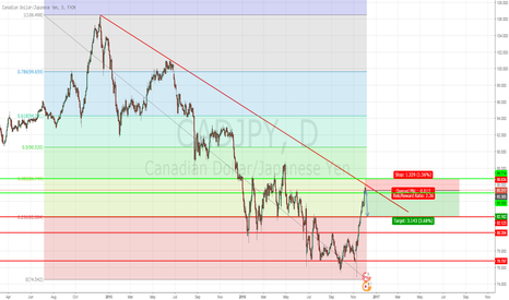 CADJPY: Consolodation of recent gains, if structure holds