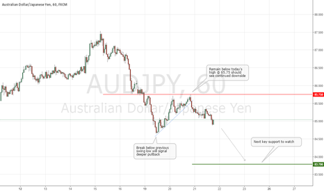 AUDJPY: AUD/JPY Institutional Technical Outlook [Intraday]