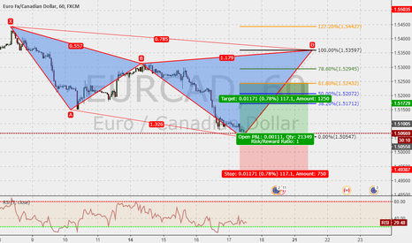 EURCAD: EURCAD 60m : Cypher in the make ...