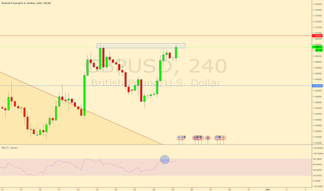 GBPUSD: GBPUSD Possible Double Top on the 4hr