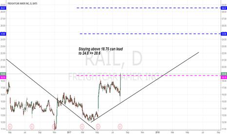 RAIL: RAIL - Targets