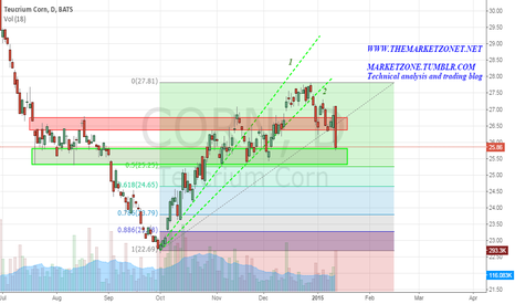 CORN: Correction near the 50% Fib and inside a support zone