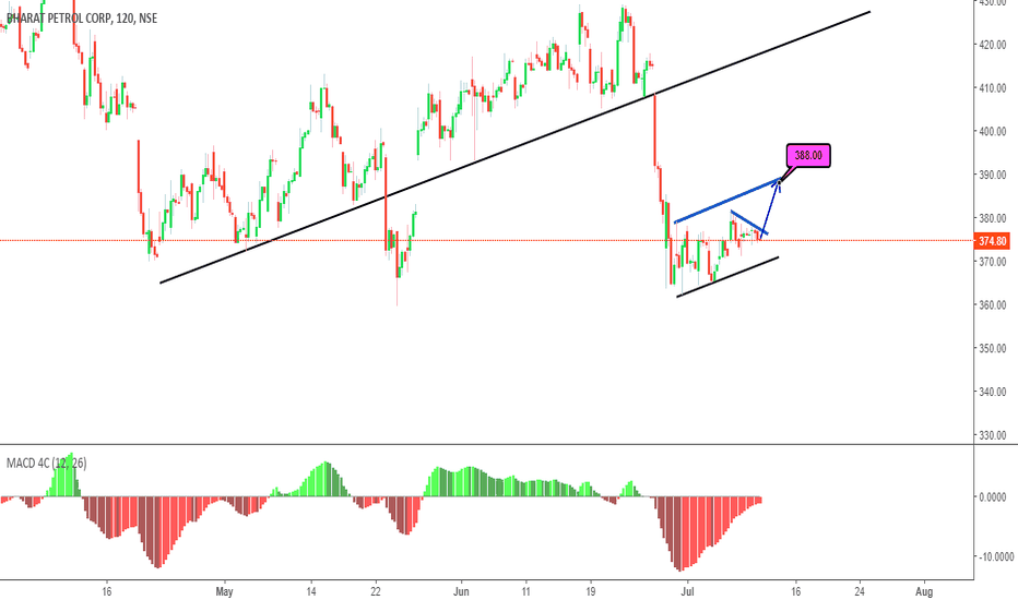 BPCL: Long with Caution