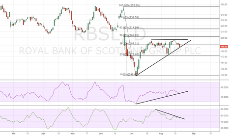 RBS: RBS – Bearish break likely