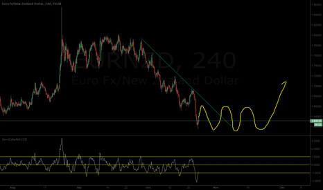 EURNZD: EN Trend change coming up after a little consolidation...