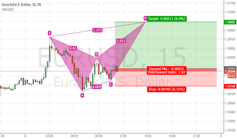 EURUSD: eu short term long