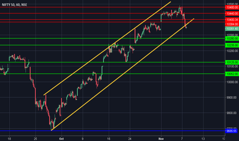 NIFTY: DIIs Offloading - Sell on Rallies - BIG SHORT-2  #NIFTY
