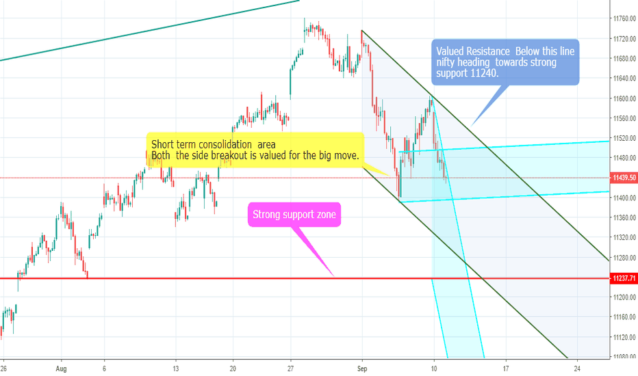 NIFTY: Just an analysis