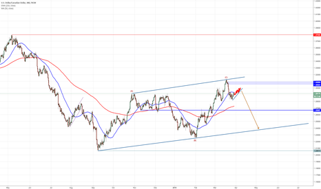 USDCAD: ABC end?
