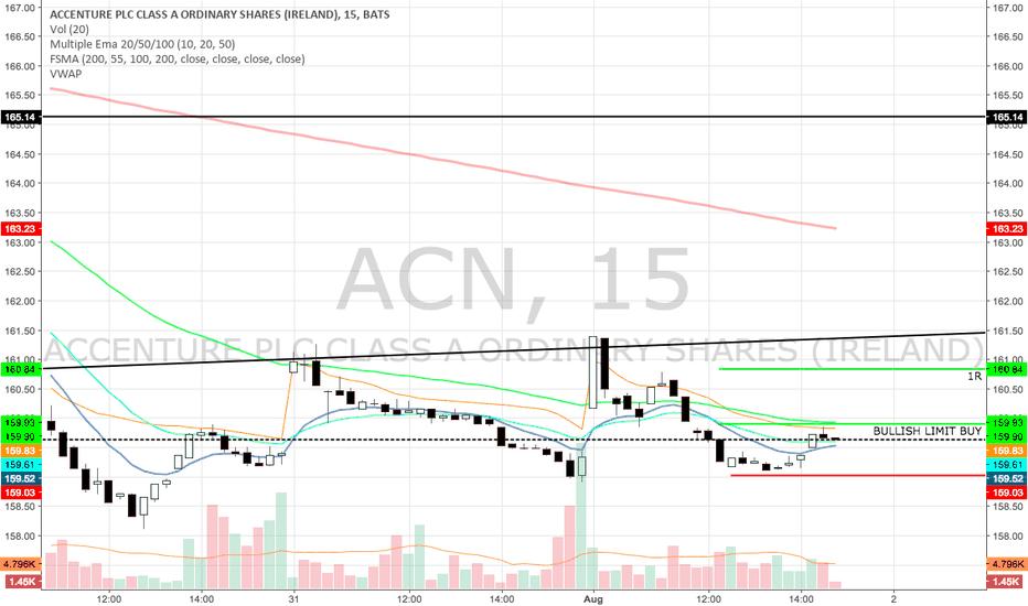ACN: Day trade on ACN