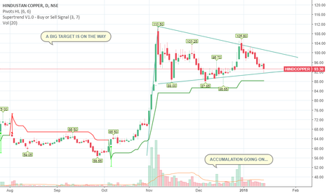HINDCOPPER: BREAKOUT ON THE WAY KEEP HOLDING FOR LONG TERM..