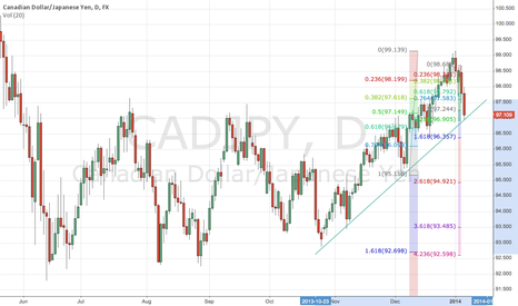 CADJPY: CadJpy -  Trendline Support, Long entry sought