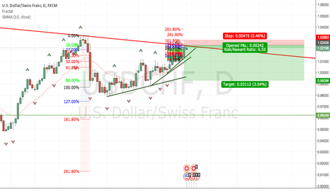 USDCHF: Going up to make a C