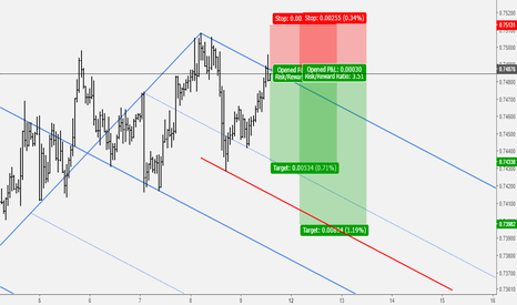 AUDUSD: AUSDUSD: Sell Opportunity At Key Level