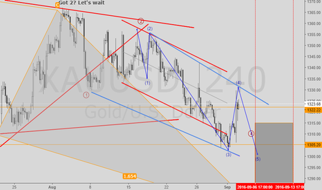 XAUUSD: There is no excitement on gold