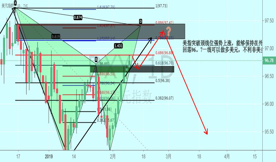 DXY: DXY到97.15至97.42区间可以看信号做空美元,做多非美